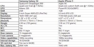 samsung galaxy-s4-iphone-5-specs-table